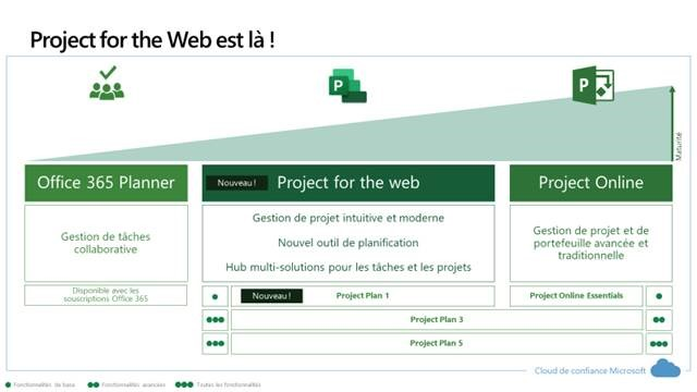Project for the Web versus Planner versus Project online